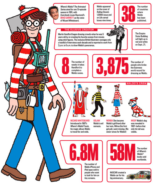 Baby on board png wheres waldo. Where s interesting facts