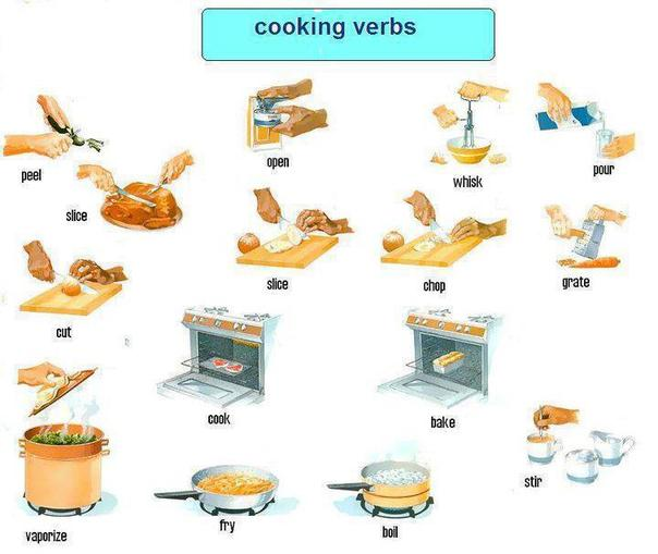 English kitchen words . Baking clipart cooking word image black and white