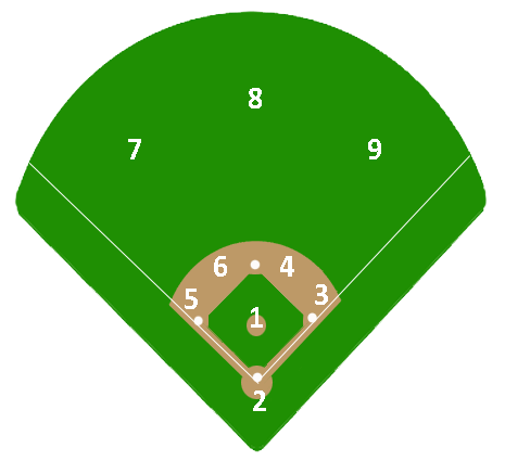 Softball numbers png. Baseball positions by number