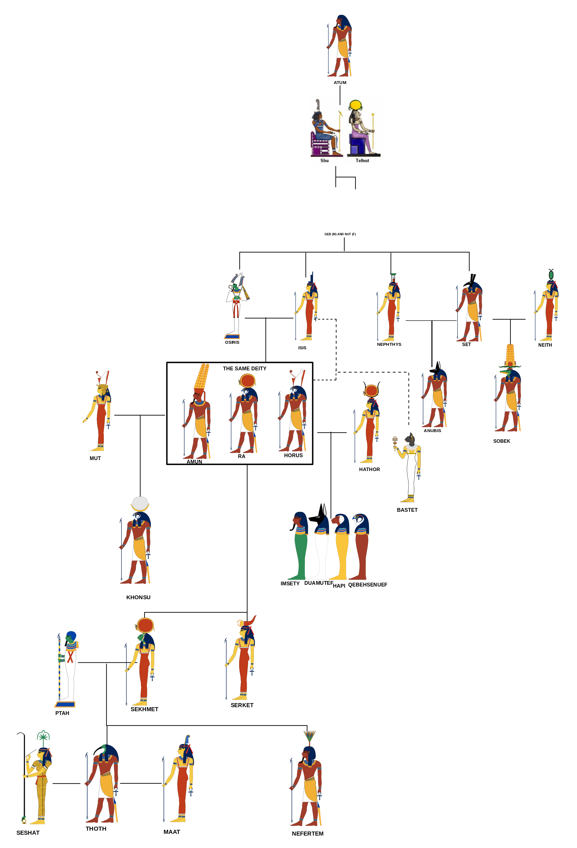 Bastet drawing ancient egypt. Px approxegyptiangodsfamilytree svg