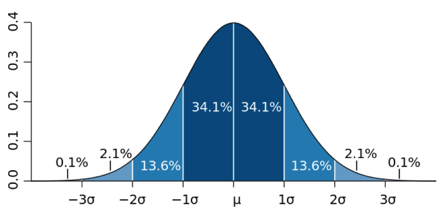 Bell curve png. Marketing to the michaelmcmahon