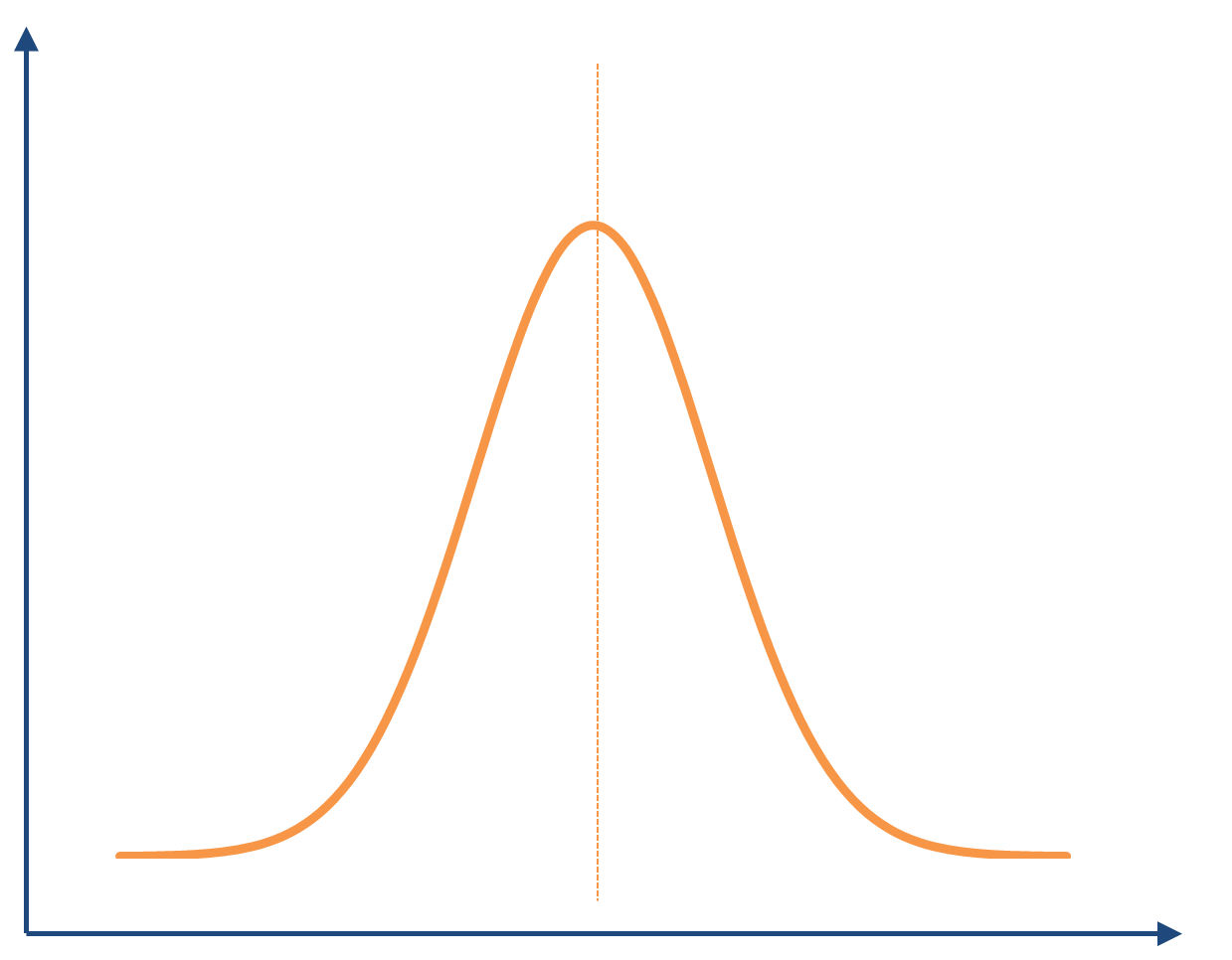 Bell curve png. Average i do not