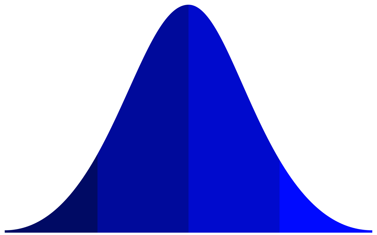 Bell curve png. File bellcurve svg wikipedia