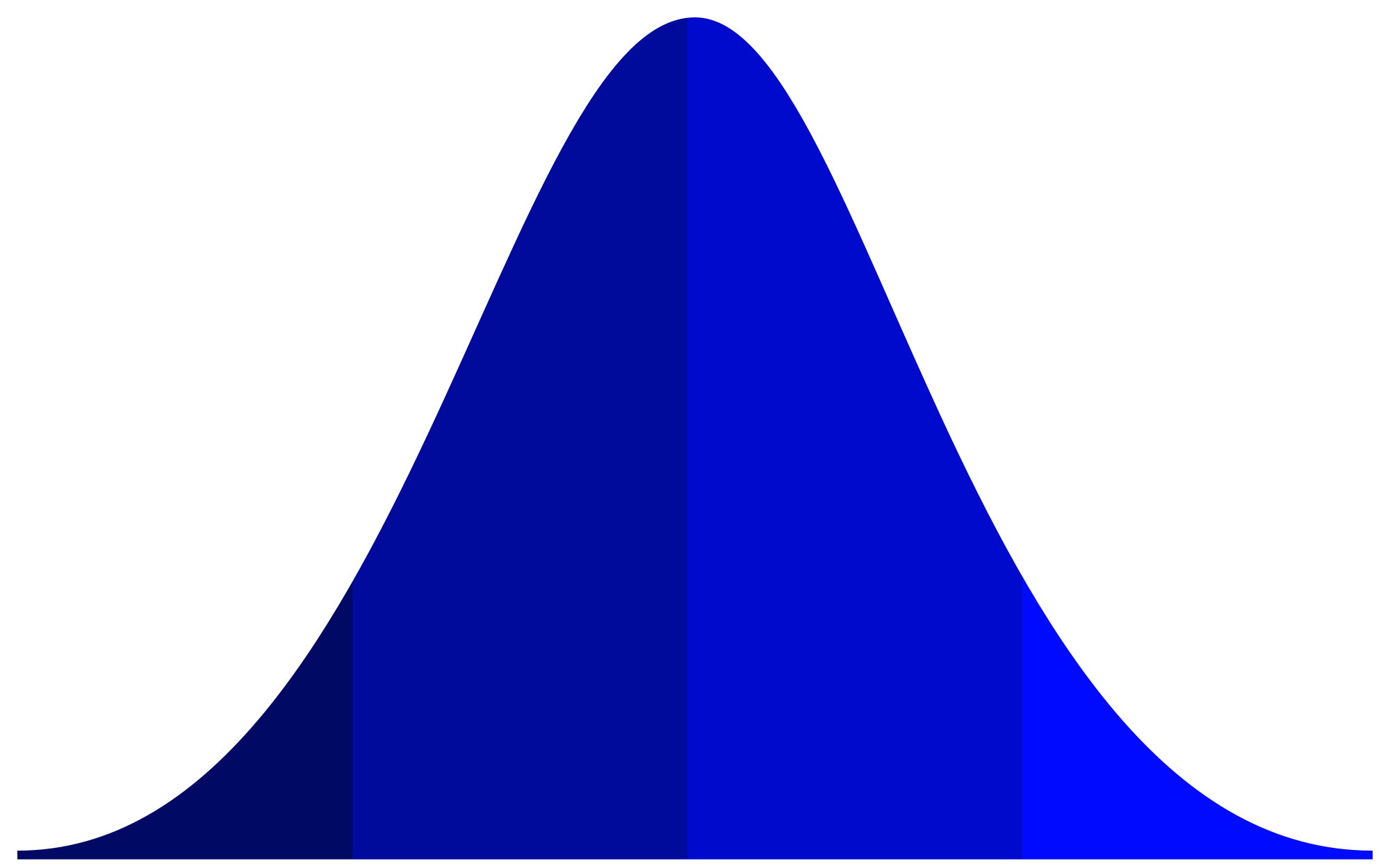 bell curve png
