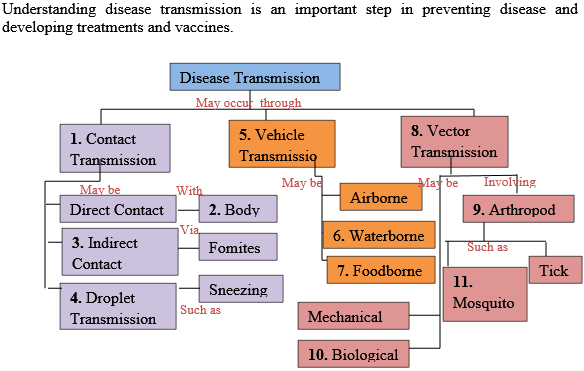 Bio vector transmission. Solved using the following