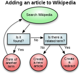 Flowchart drawing word. Diagram wikipedia