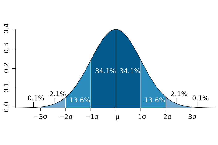 blank bell curve png