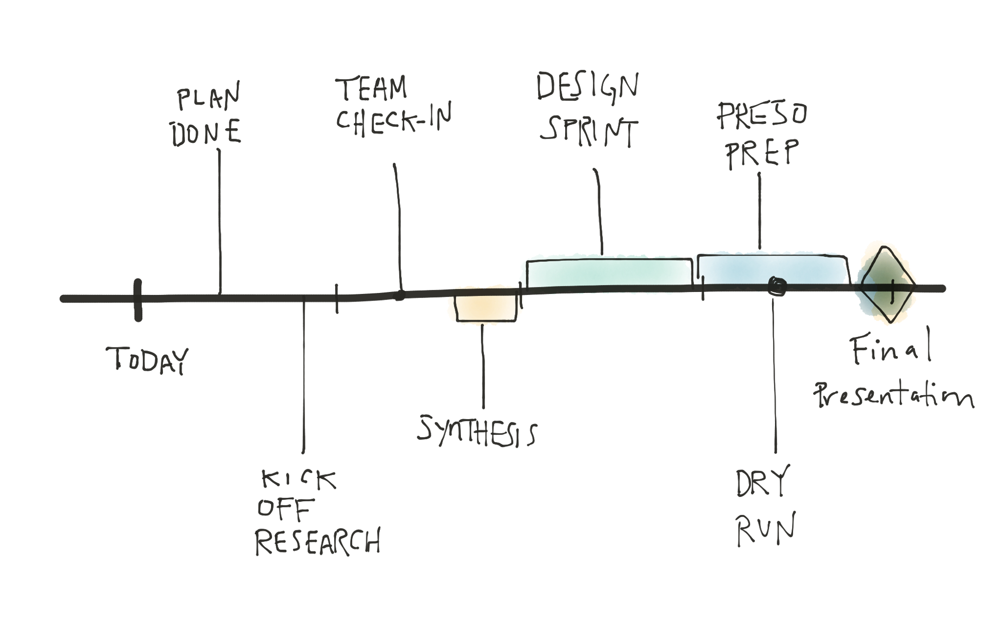 Sketchy timelines your personal. Timeline drawing graphic free library