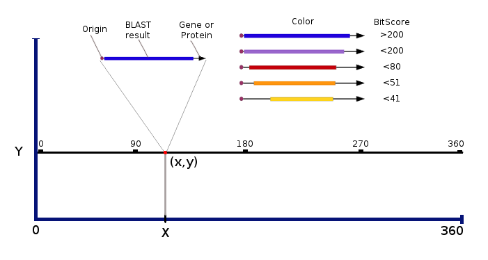 Blast vector color png. Tutorial xyplot viewer additionally