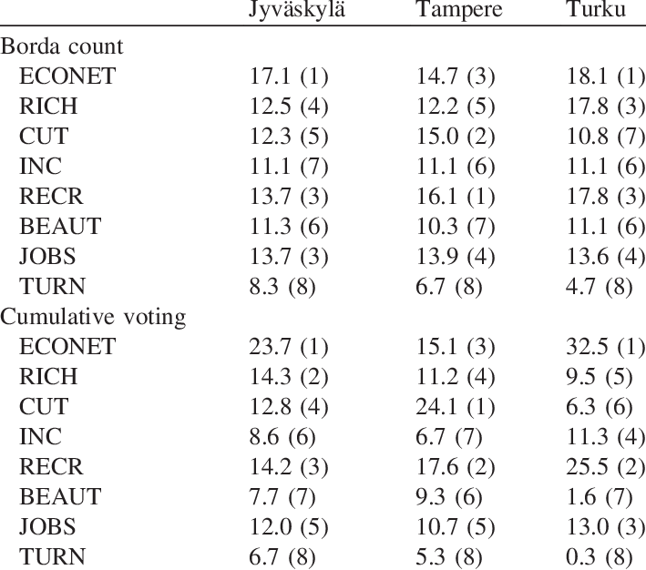 Borda 7. Relative numbers of votes