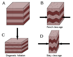 Boulder drawing sedimentary rock. Cleavage geology wikipedia different