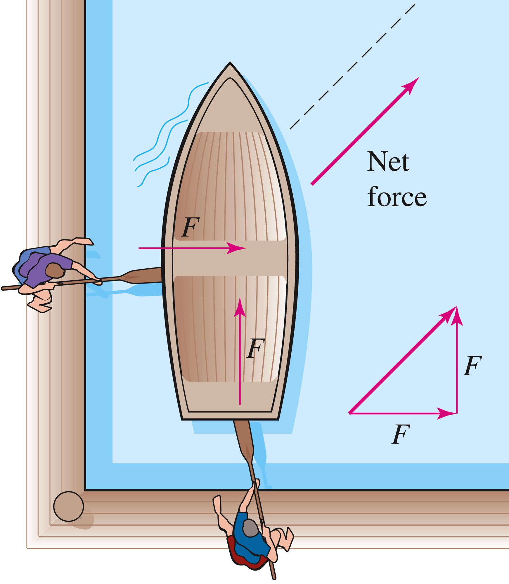 Bounce clipart net force. Is when all of