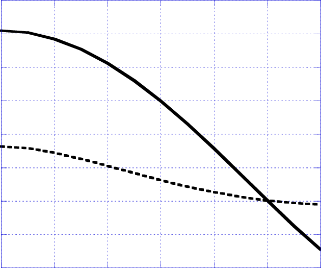 Broken note png. Plot of solid curve