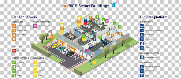 Building management system. Automation internet of things