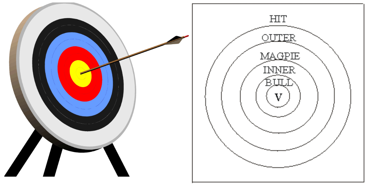 Bullseye clipart hit the target. Archer s tales from