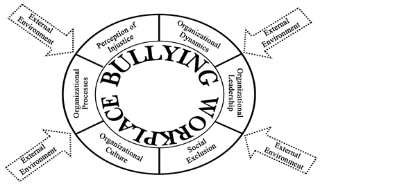 Bully drawing paper. Prognosis of workplace bullying