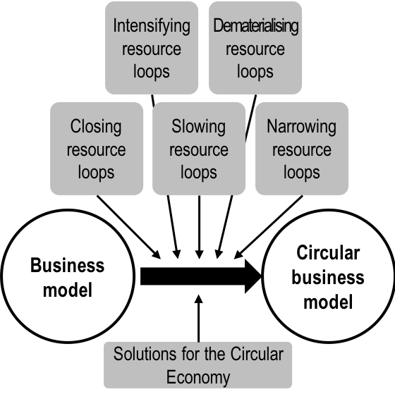 Business model png. File circular wikimedia commons