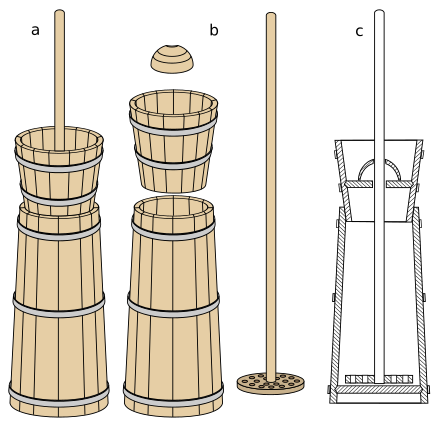 Butter clipart butter churn. Wikiwand a typical plungertype