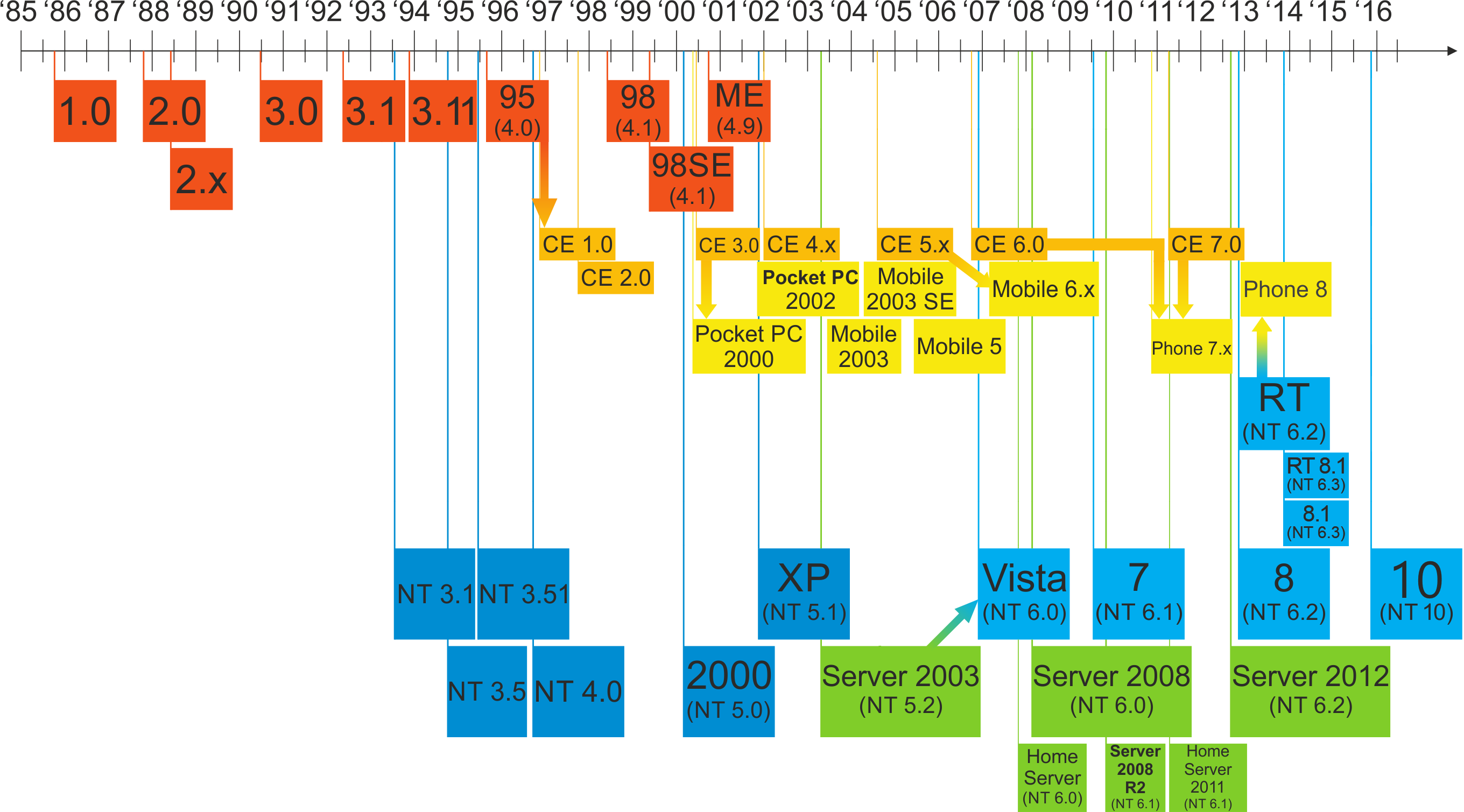 Can windows open png files. File updated family tree