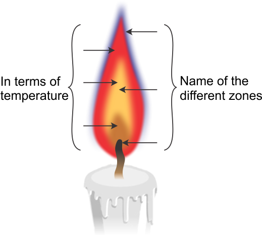 Candle flame png. Download label different zones