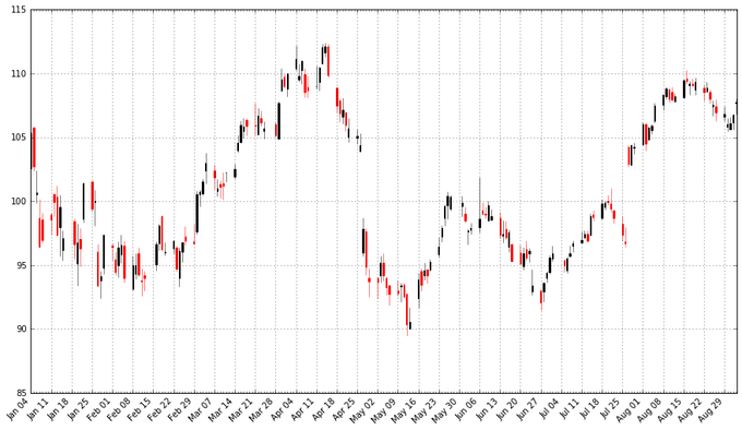 Candlestick drawing abstract. An introduction to stock