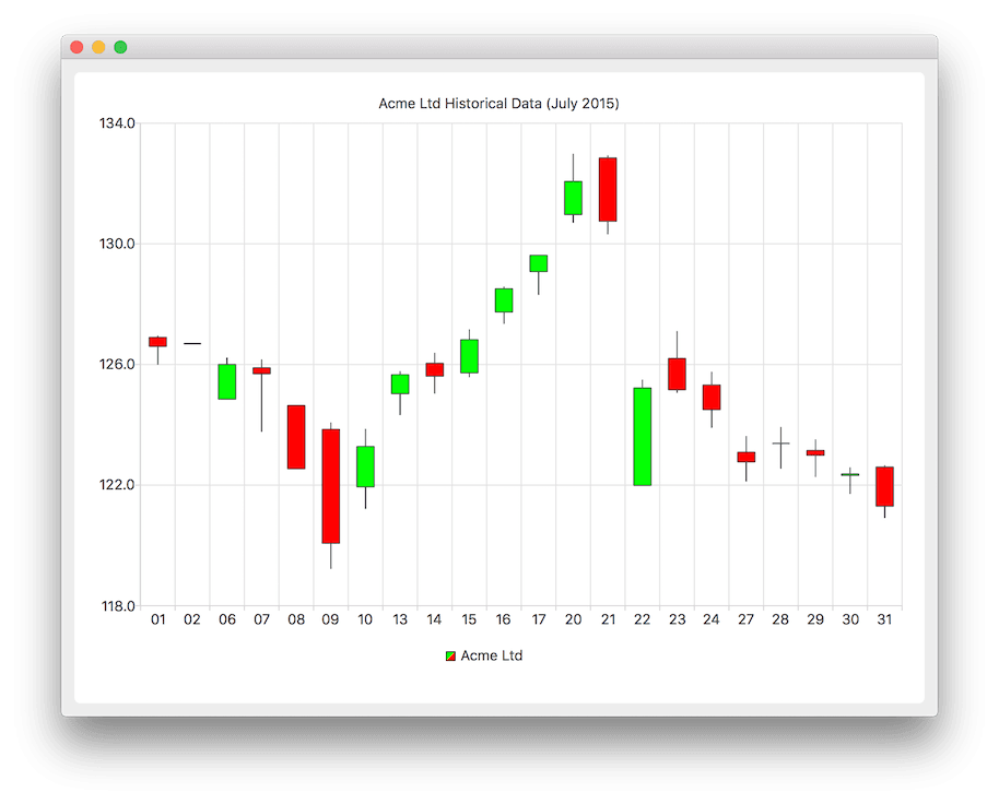 Candlestick drawing trippy. Chart example qt charts
