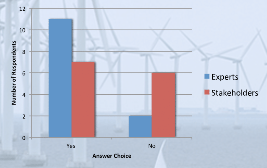 Cape transparent wind. Respondents who believed could