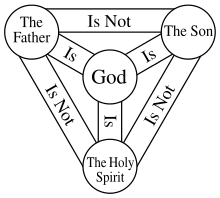 Timeline drawing judaism. Calvinism wikipedia the shield