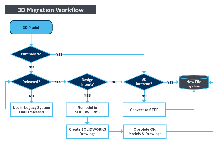 Catia drawing auto cad. Strategies for data migration