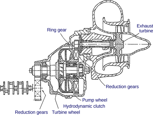 Transmission drawing tech. Turbocompounding axial flow power