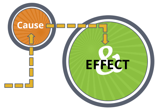 Cause and effect png. The of substance abuse