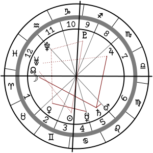 Celestial drawing astrology. Rationalwiki definitionedit