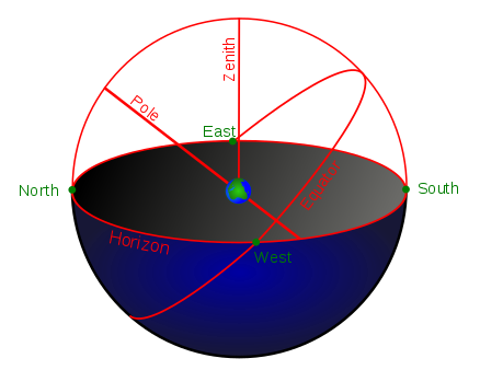 Celestial drawing astronomy. General the sphere wikibooks