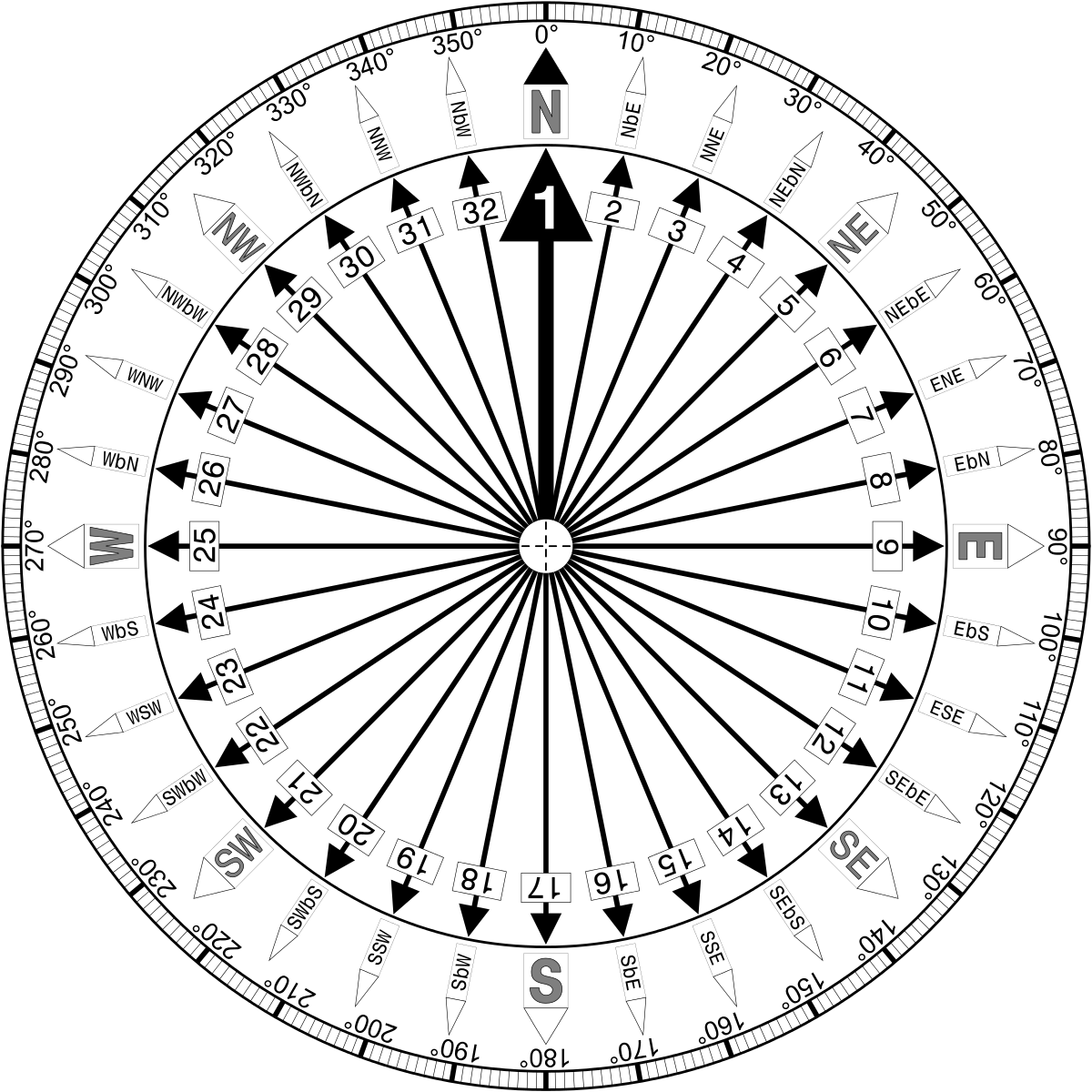 Celestial drawing compass. Points of the wikipedia