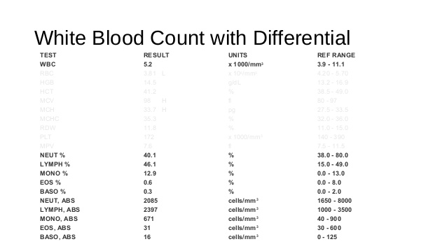 Cells clipart complete blood count. Photos differential ranges drawing