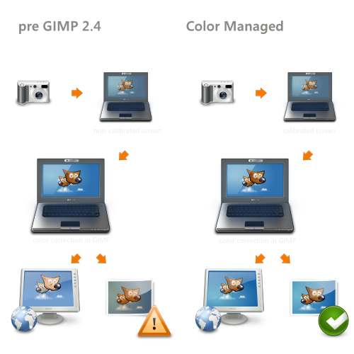 Change color of png gimp. Management