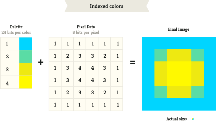 Interlaced vs non interlaced png. Developers guide to images