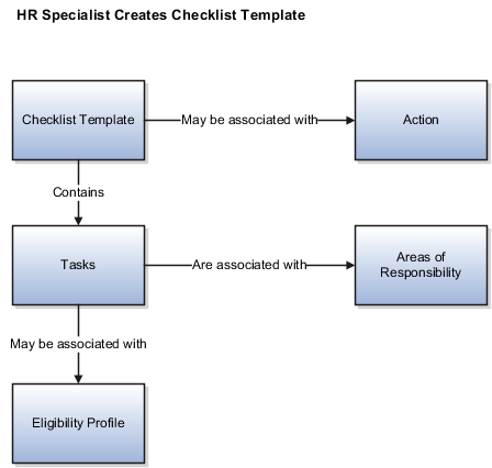 Checklist template png. Oracle fusion applications workforce