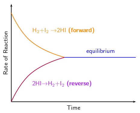 Chemistry clip chemical equilibrium. Symbol choice image free