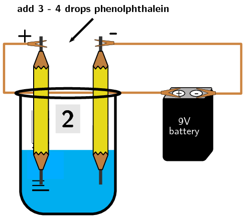 Chemistry clip electrochemistry. Galvanic and electrolytic cells