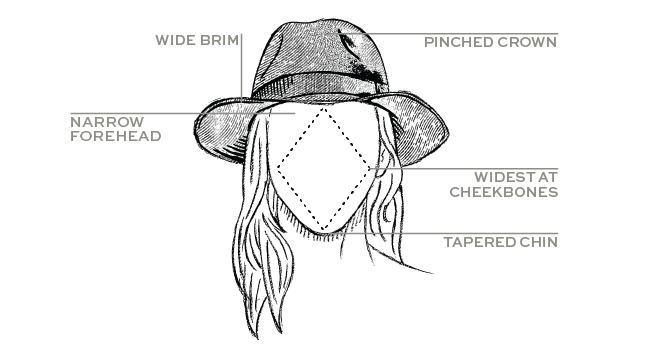 Drawing guys hat. How to find the