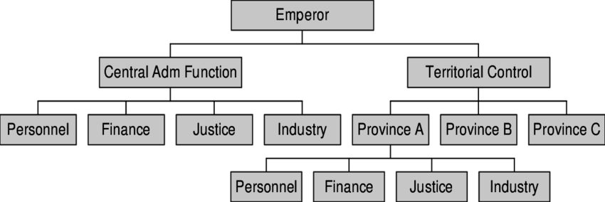 China transparent government. Stylized governance structure of