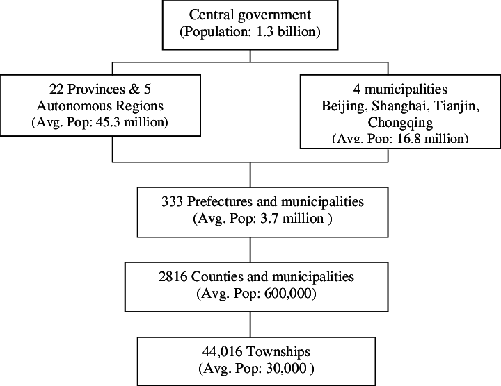China transparent government. Structure of in download