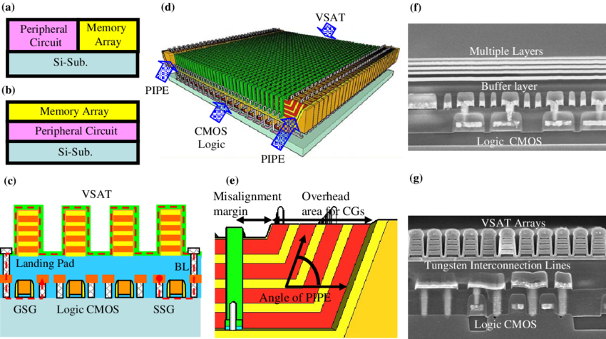 Chips transparent memory. Features of smol structure