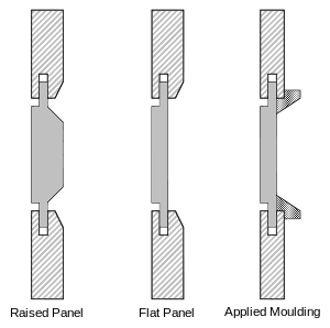 Chisel drawing framing. Frame and panel wikipedia