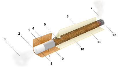 Revolution drawing cigarette. Wikiwand diagram of a