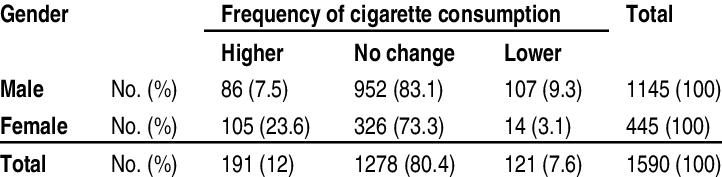 Cigarette warning labels png. Frequency distribution of consumption