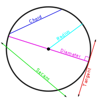 Circle with a line through it png. Secant wikipedia common lines