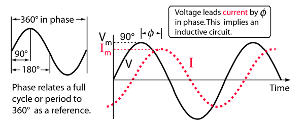 Circuits vector circut. Phase relationships in ac