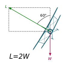 Mass vector body. G force wikipedia in